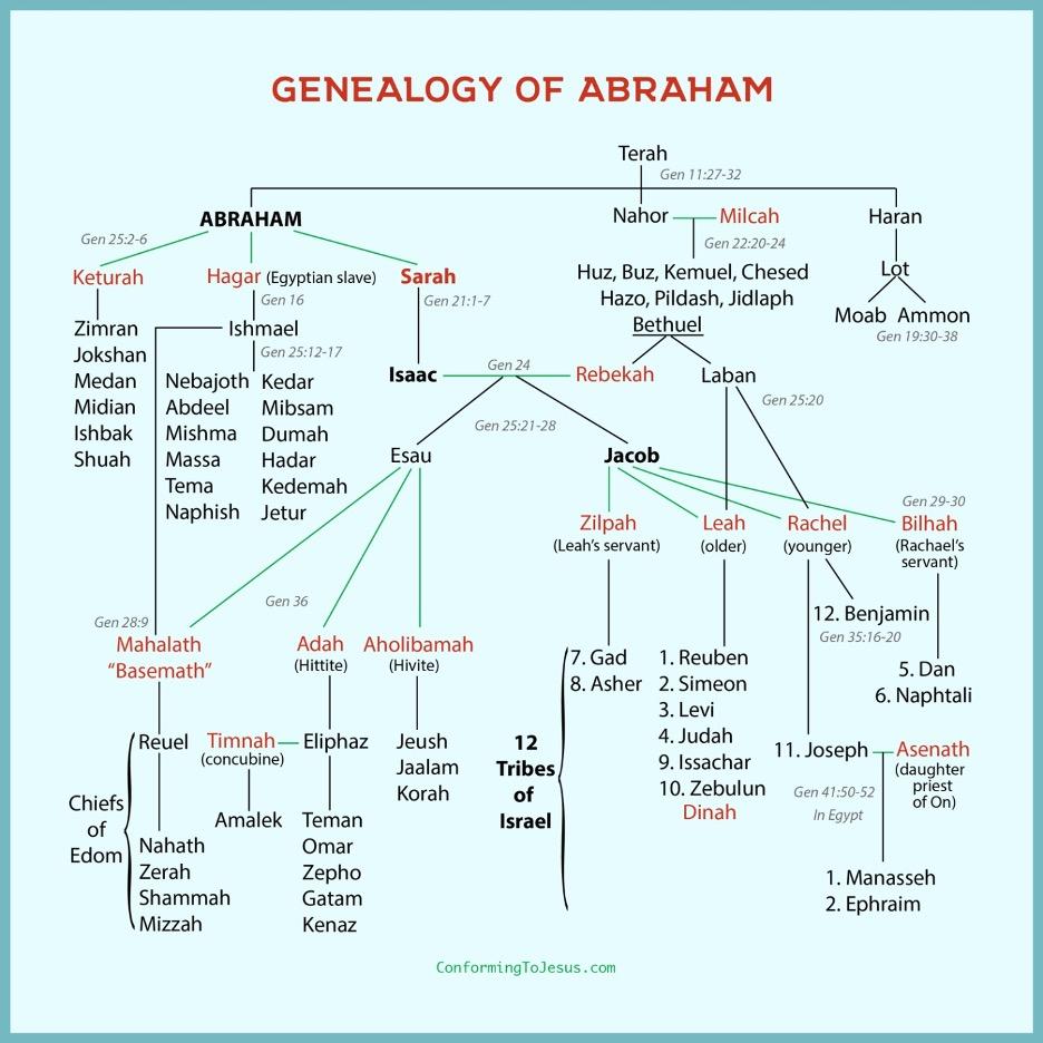 Genealogy_Of_Abraham